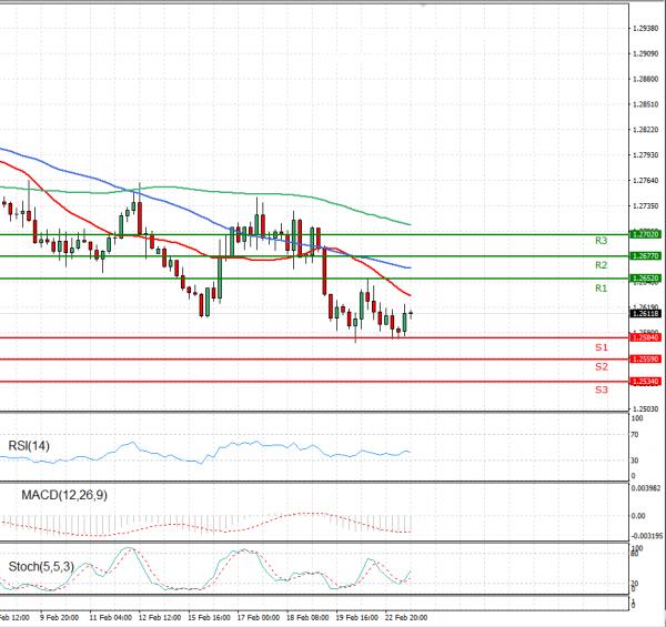 Dollar - Canadian Dollar Analysis Technical analysis 23/02/2021