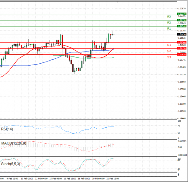 Euro - Dollar Analysis Technical analysis 23/02/2021