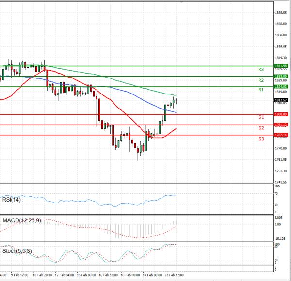 Gold - Usd Dollar Analysis Technical analysis 23/02/2021