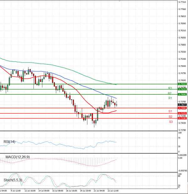 Australian Dollar - Dollar Analysis Technical analysis 23/07/2021