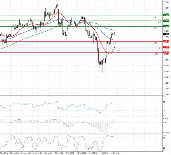 Crude Oil Analysis Technical analysis 23/07/2021