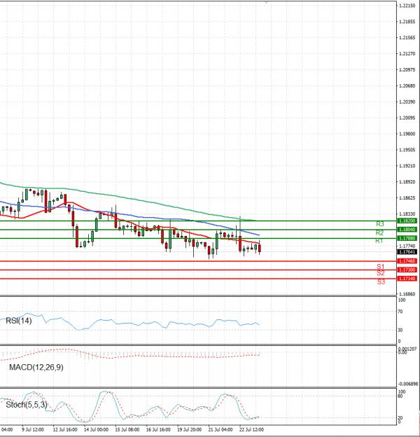 Euro - Dollar Analysis Technical analysis 23/07/2021