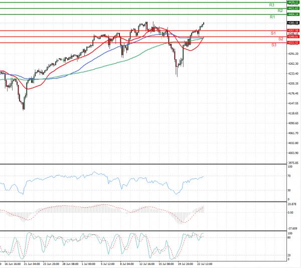USA500 Analysis Technical analysis 23/07/2021