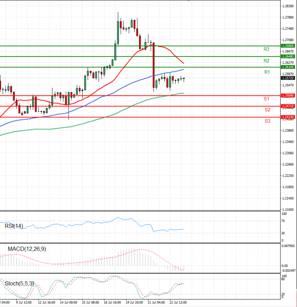 Dollar - Canadian Dollar Analysis Technical analysis 23/07/2021