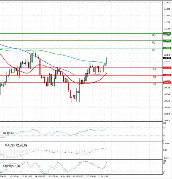 Dollar - Japanese Yen Analysis Analysis Technical analysis 23/07/2021