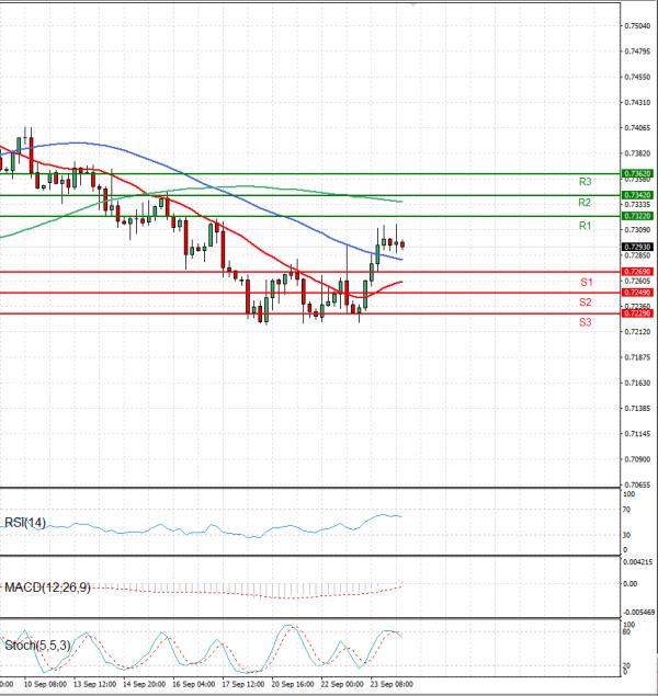 Australian Dollar - Dollar Analysis Technical analysis 24/09/2021