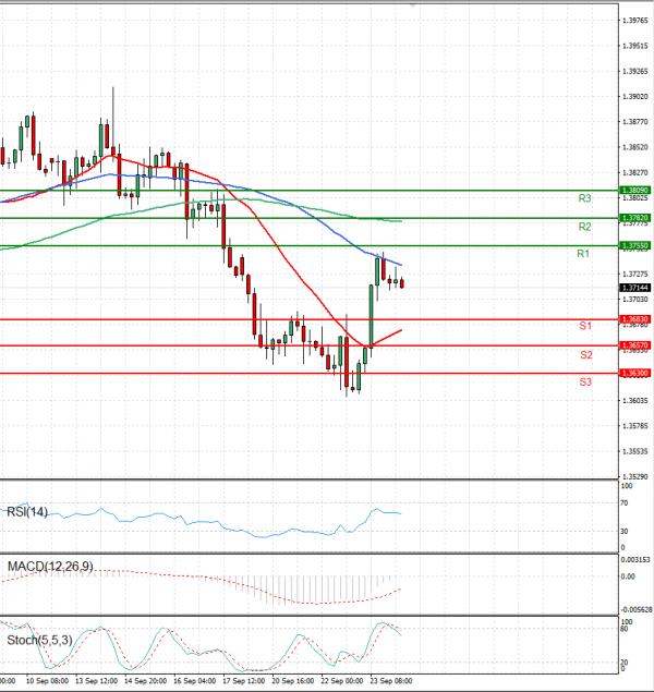 Pound - US Dollar Analysis Technical analysis 24/09/2021