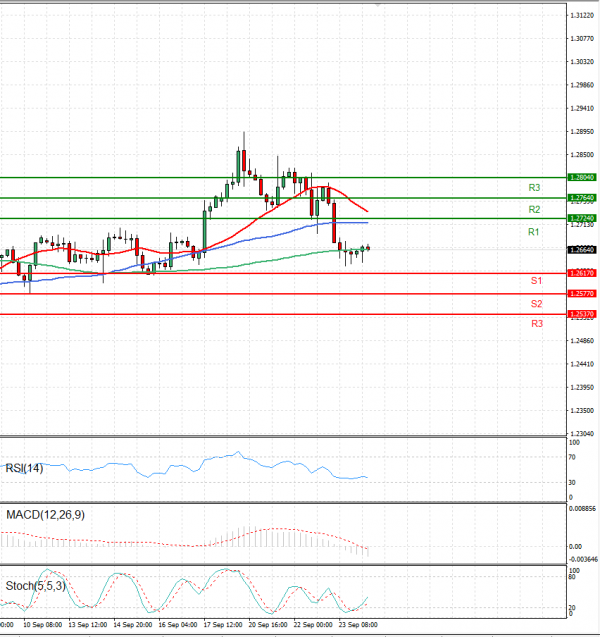Dollar - Canadian Dollar Analysis Technical analysis 24/09/2021