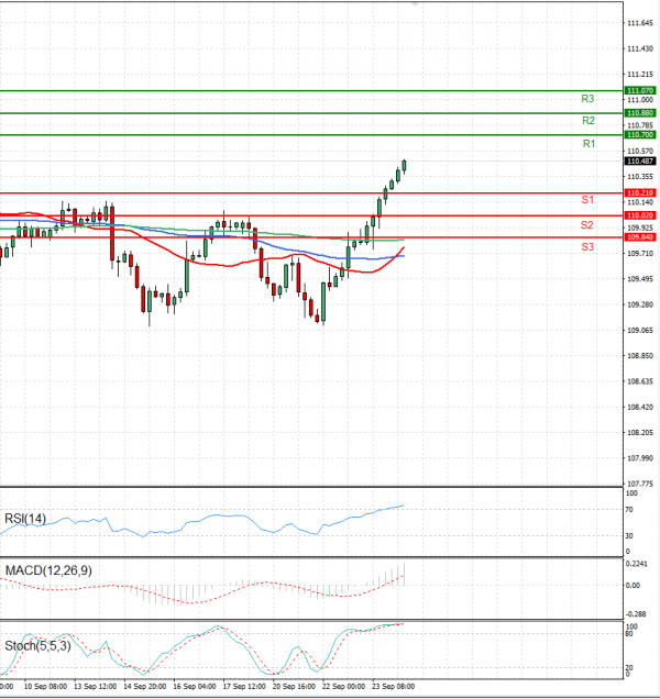 Dollar - Japanese Yen Analysis Analysis Technical analysis 24/09/2021
