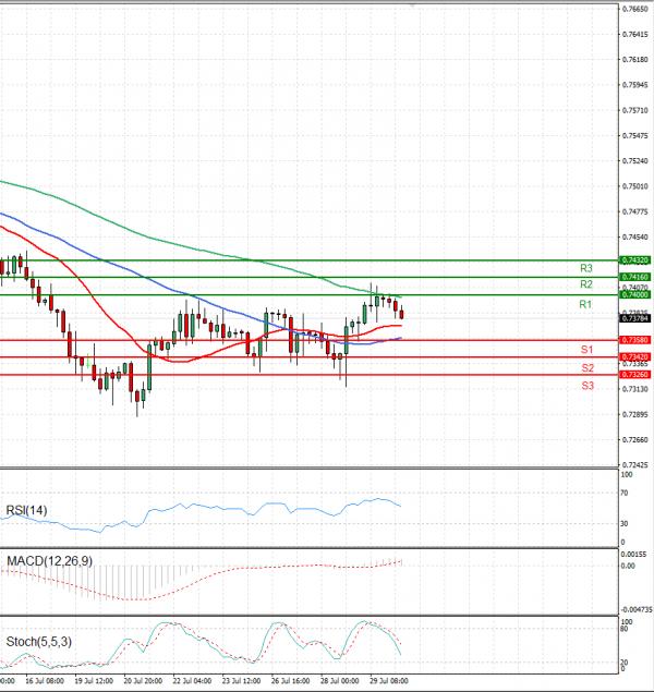 Australian Dollar - Dollar Analysis Technical analysis 30/07/2021
