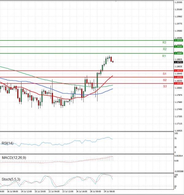 Euro - Dollar Analysis Technical analysis 30/07/2021