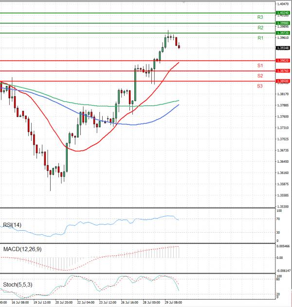 Pound - US Dollar Analysis Technical analysis 30/07/2021