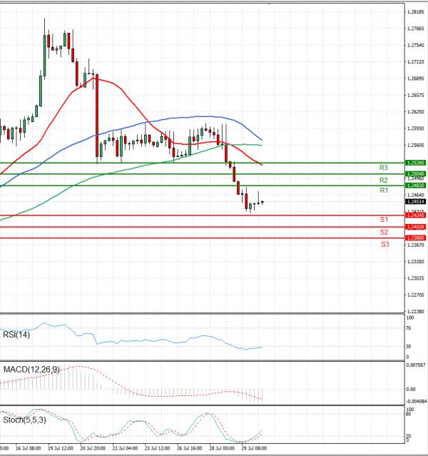 Dollar - Canadian Dollar Analysis Technical analysis 30/07/2021