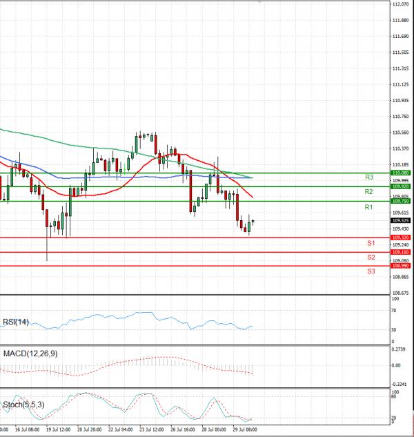 Dollar - Japanese Yen Analysis Analysis Technical analysis 30/07/2021