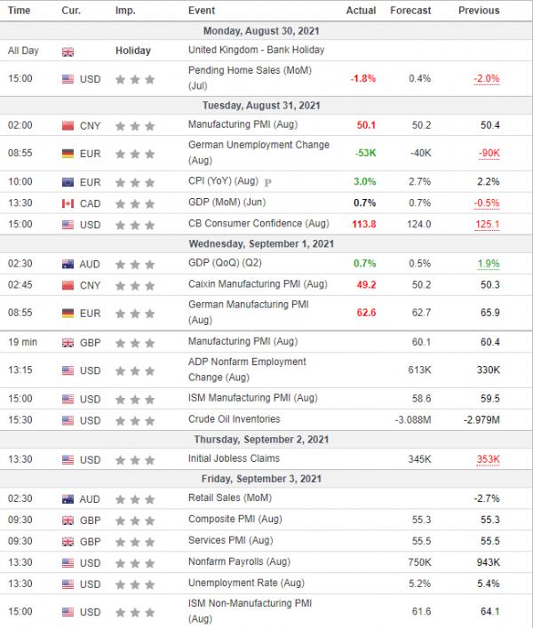 Weekly Analysis 01/09/2021 Economic Calendar