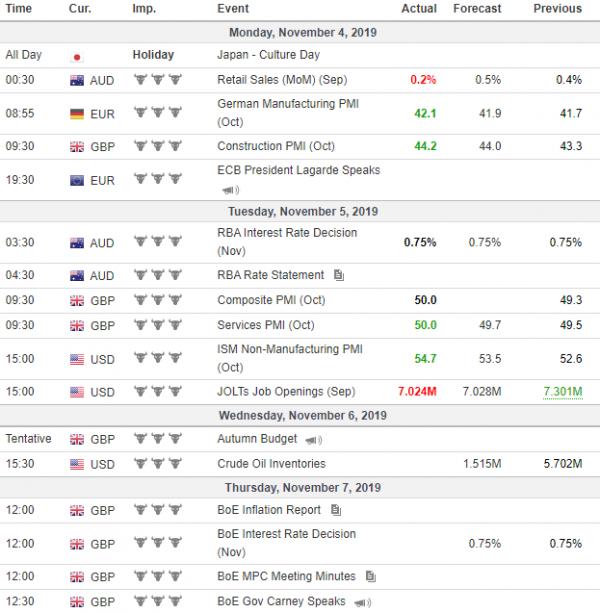 Weekly Analysis 06/11/2019 Economic Calendar