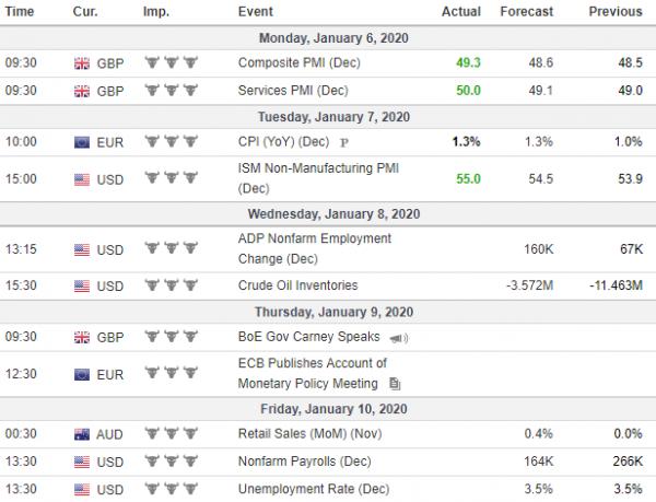 Weekly Analysis 08/01/2020 Economic Calendar