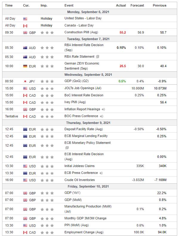 Weekly Analysis 08/09/2021 Economic Calendar
