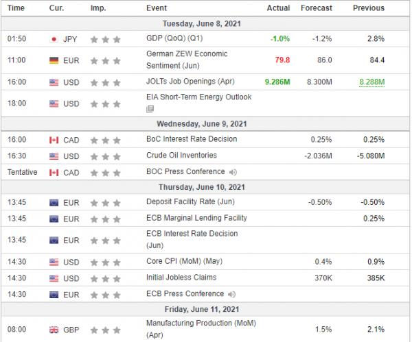 Weekly Analysis 09/06/2021 Economic Calendar