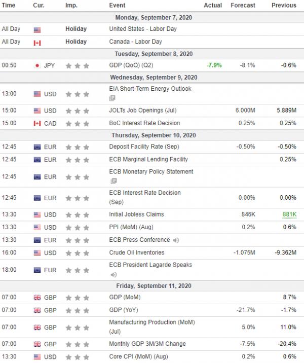 Weekly Analysis 09/09/2020 Economic Calendar