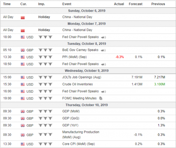 Weekly Analysis 09/10/2019 Economic Calendar