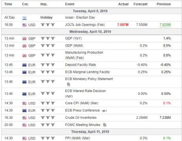 Weekly Analysis 10/04/2019 Economic Calendar