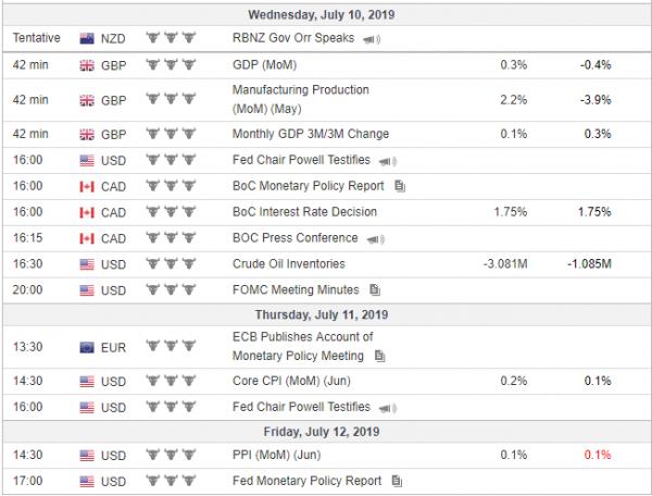 Weekly Analysis 10/07/2019 Economic Calendar
