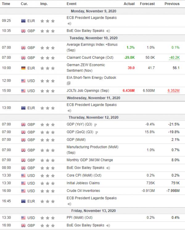 Weekly Analysis 11/11/2020 Economic Calendar