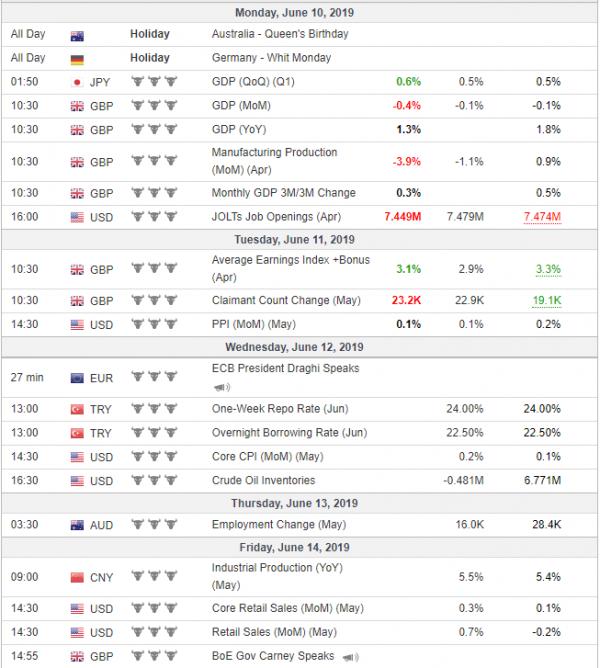 Weekly Analysis 12/06/2019 Economic Calendar
