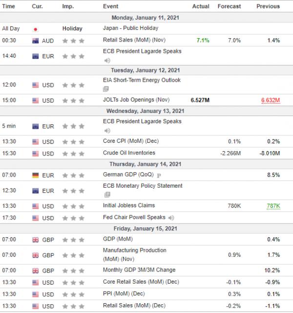 Weekly Analysis 13/01/2021 Economic Calendar