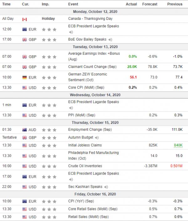 Weekly Analysis 14/10/2020 Economic Calendar