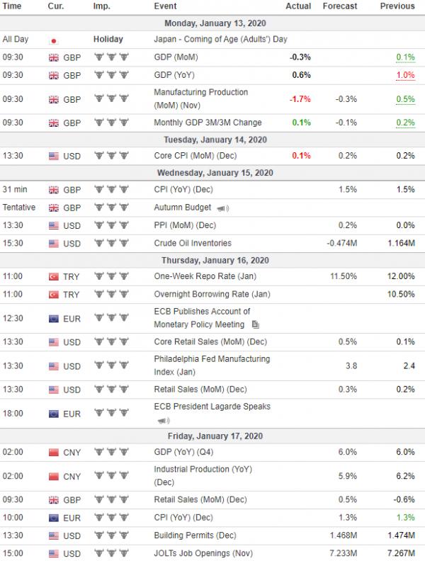 Weekly Analysis 15/01/2020 Economic Calendar
