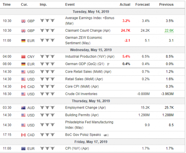 Weekly Analysis 15/05/2019 Economic Calendar