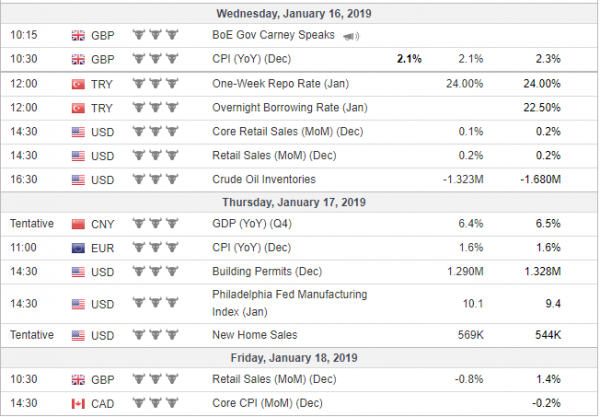 Weekly Analysis 16/01/2019 Economic Calendar