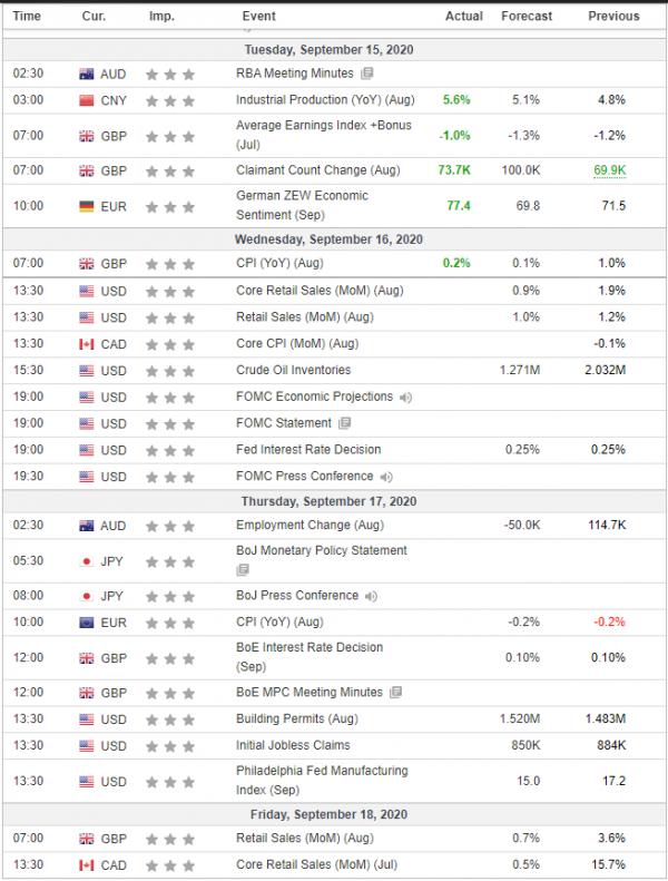 Weekly Analysis 16/09/2020 Economic Calendar