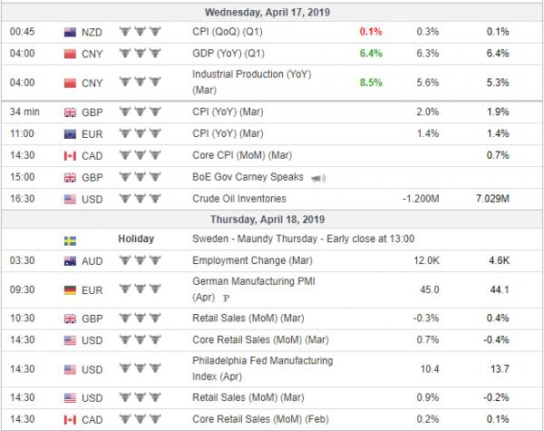 Weekly Analysis 17/04/2019 Economic Calendar