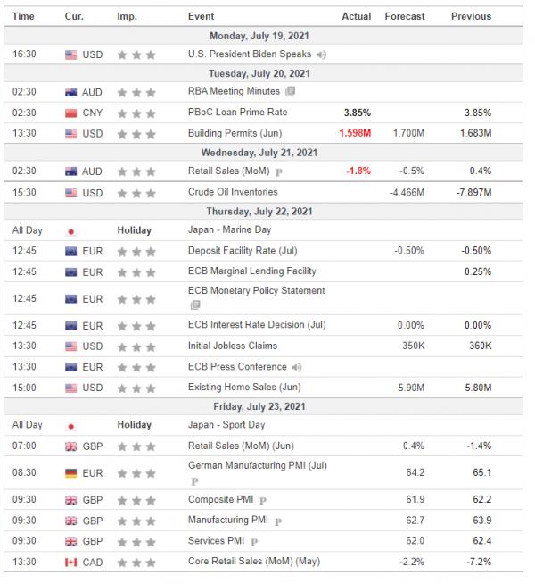 Weekly Analysis 21/07/2021 Economic Calendar