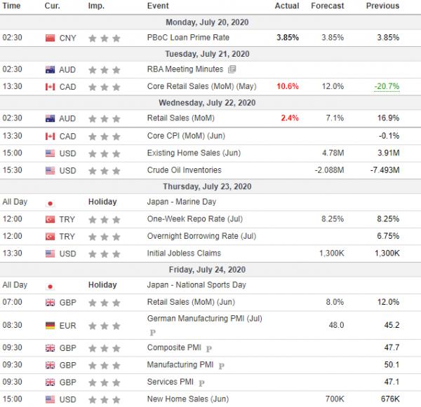 Weekly Analysis 22/07/2020 Economic Calendar
