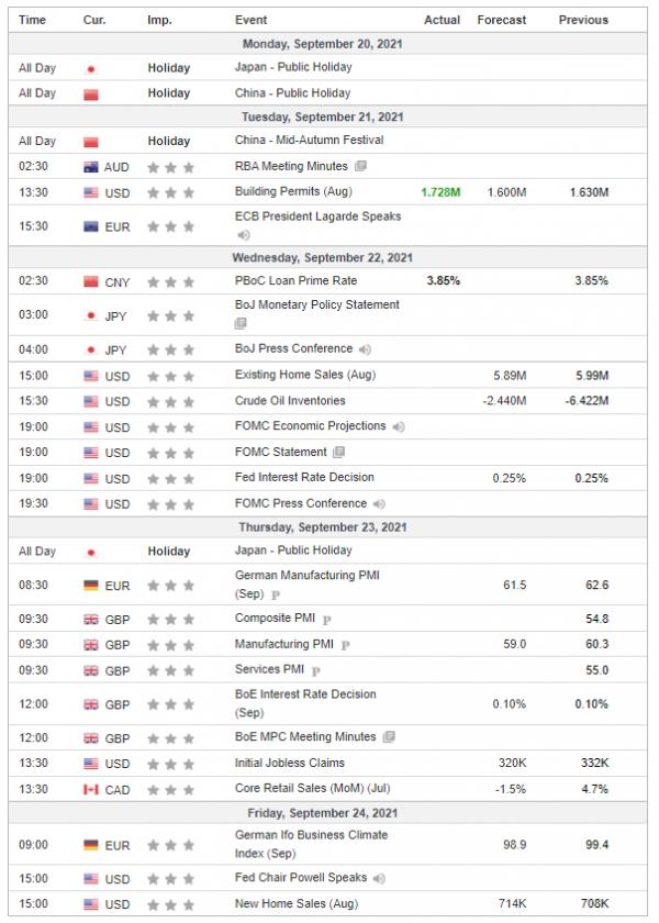 Weekly Analysis 22/09/2021 Economic Calendar