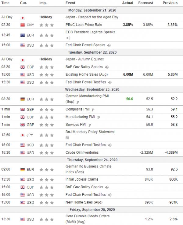 Weekly Analysis 23/09/2020 Economic Calendar