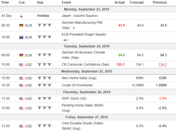 Weekly Analysis 25/09/2019 Economic Calendar