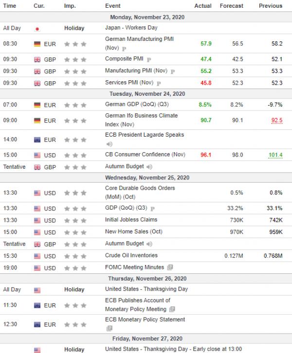 Weekly Analysis 25/11/2020 Economic Calendar
