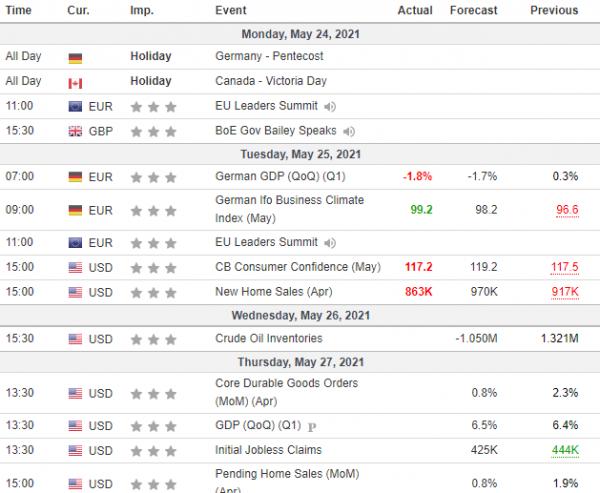 Weekly Analysis 26/05/2021 Economic Calendar