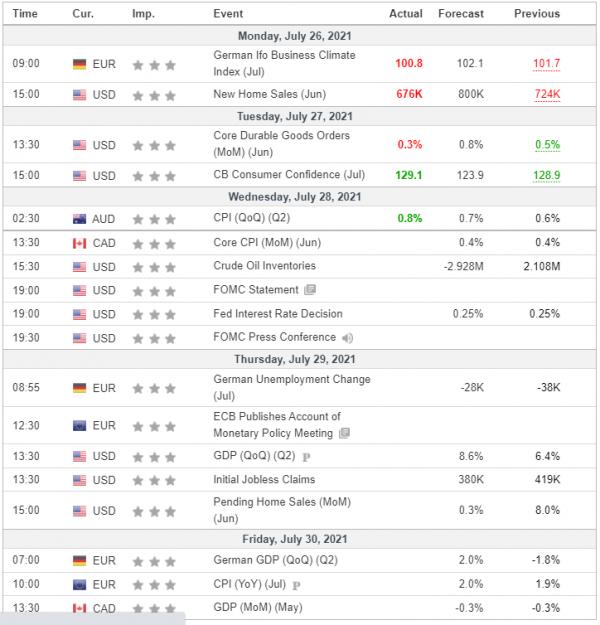 Weekly Analysis 28/07/2021 Economic Calendar