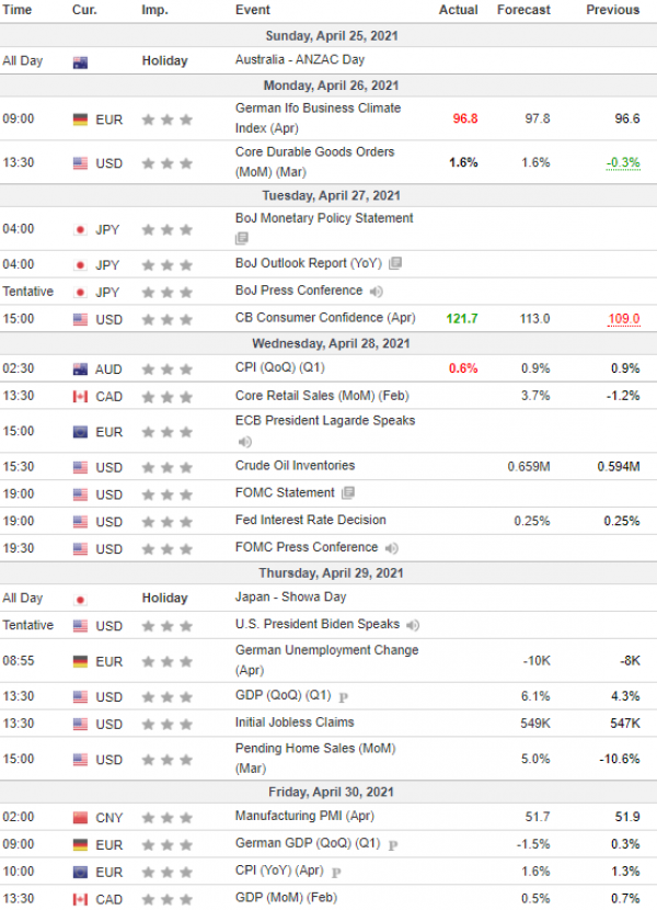 Weekly Analysis 28/04/2021 Economic Calendar