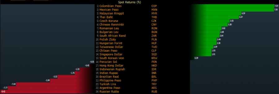 USD/RUB Entering a New Period - Fortrade