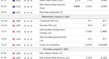 Неделни анализи 05/08/2020 Економски календар