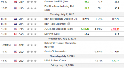 Неделни анализи 08/07/2020 Економски календар