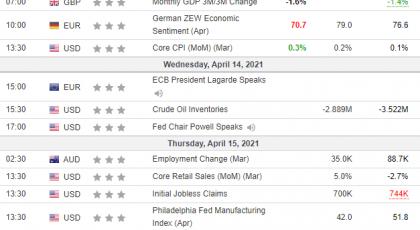 Неделни анализи 14/04/2021 Економски календар