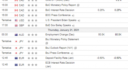 Неделни анализи 20/01/2021 Економски календар